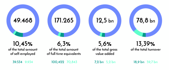 The creative sector accounts for 6,30% of total employment in Flanders