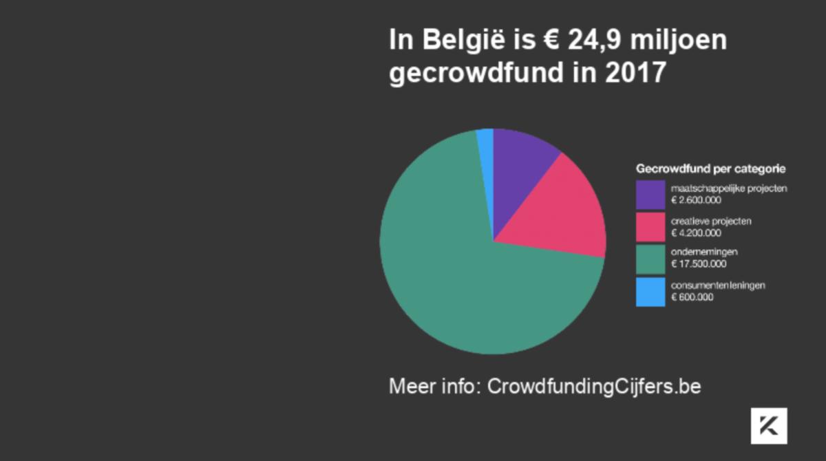 Crowdfunding: de cijfers