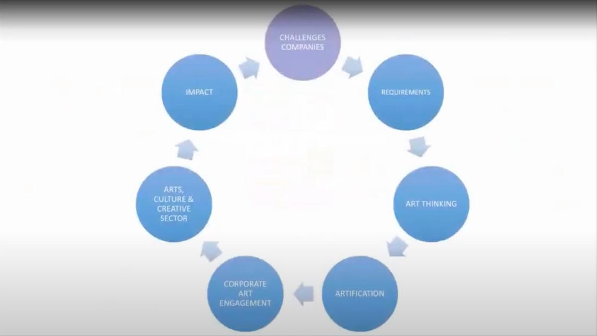Samenwerken met corporate bedrijven: uitdagingen