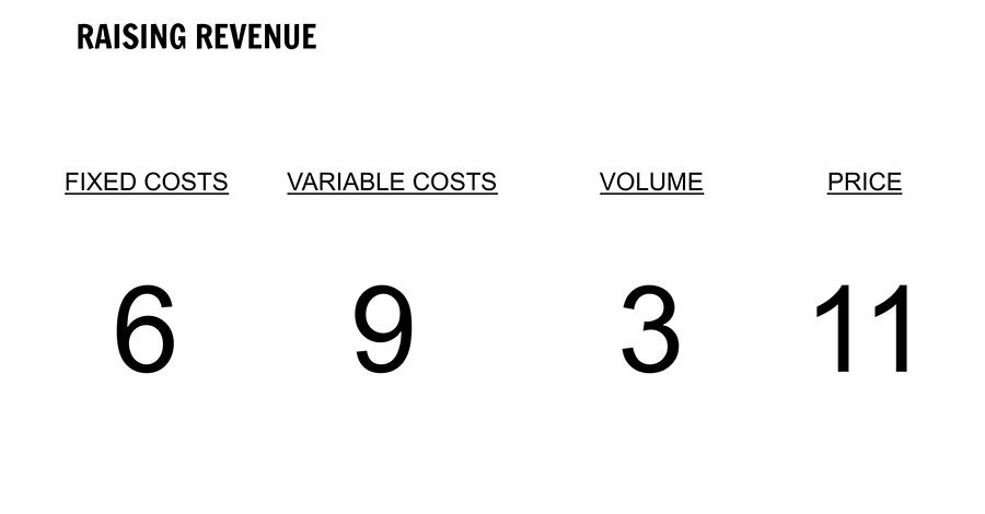 Value based pricing: je omzet verhogen