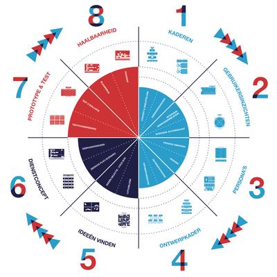 Het ontwerpproces en de acht stappen waaruit het bestaat.