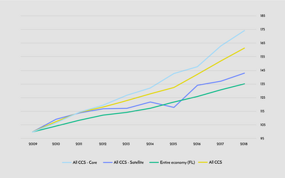 Evolution of the gross value added of CCS in Flanders